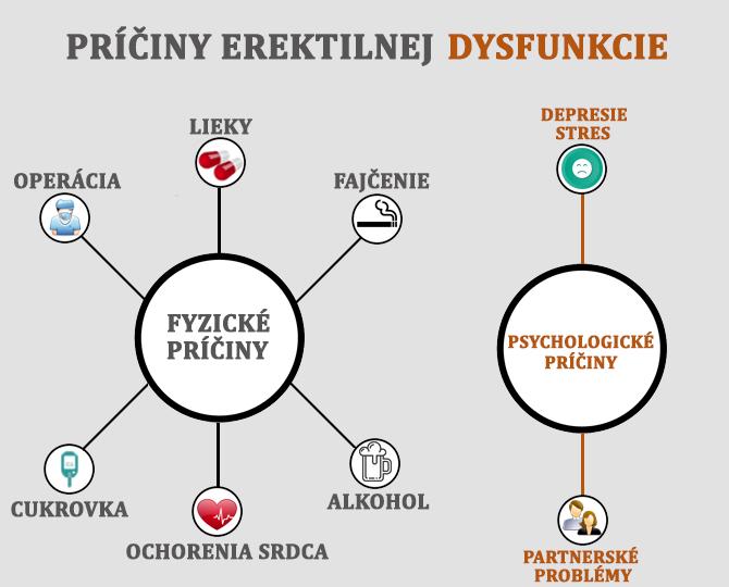 Príčiny erektilnej dysfinkcie