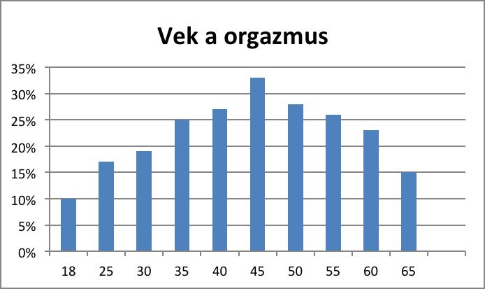 dosiahnutie orgazmu podľa veku